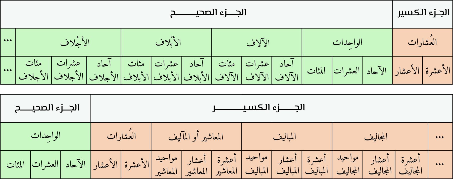 قراءة الأعداد الحقيقية في العربية